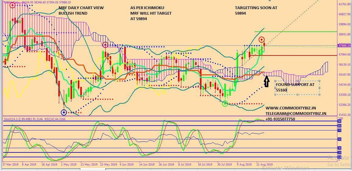MRF - chart - 327773