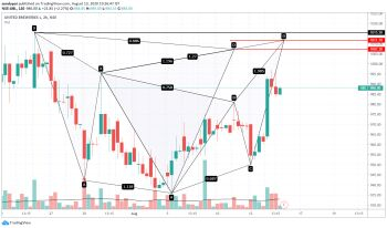 UPL - chart - 1155694