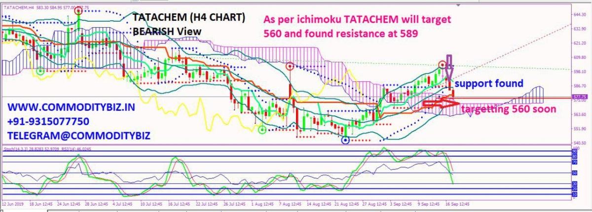 TATACHEM - chart - 362674