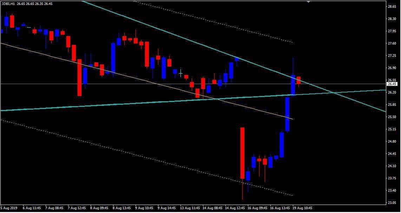 IDBI - chart - 316958