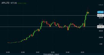 APLLTD - chart - 1333033