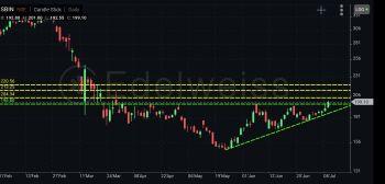 SBIN - chart - 1006916