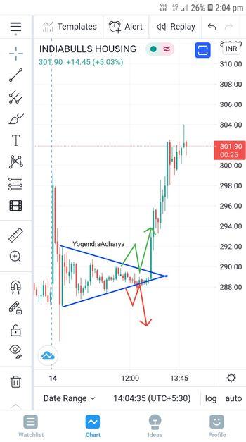 IBULHSGFIN - chart - 3476101