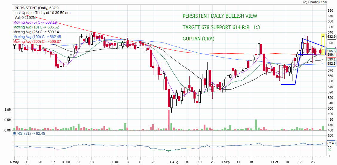 PERSISTENT - chart - 419059