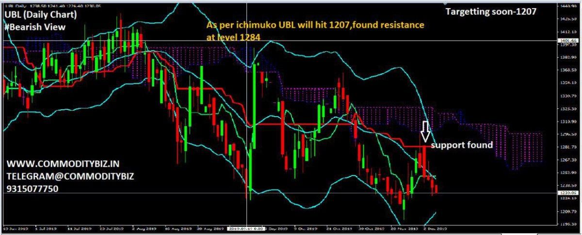 UBL - chart - 469220