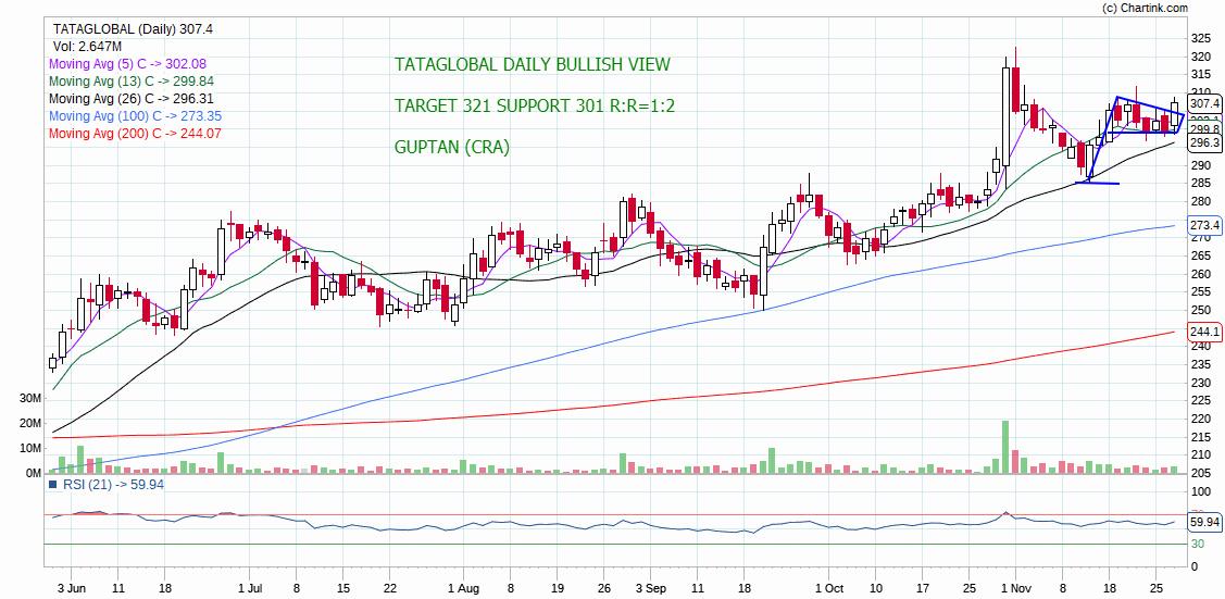 TATAGLOBAL - chart - 457886