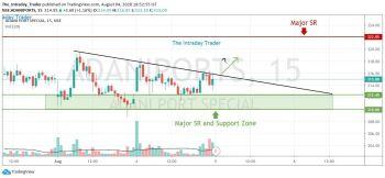 ADANIPORTS - chart - 1112381