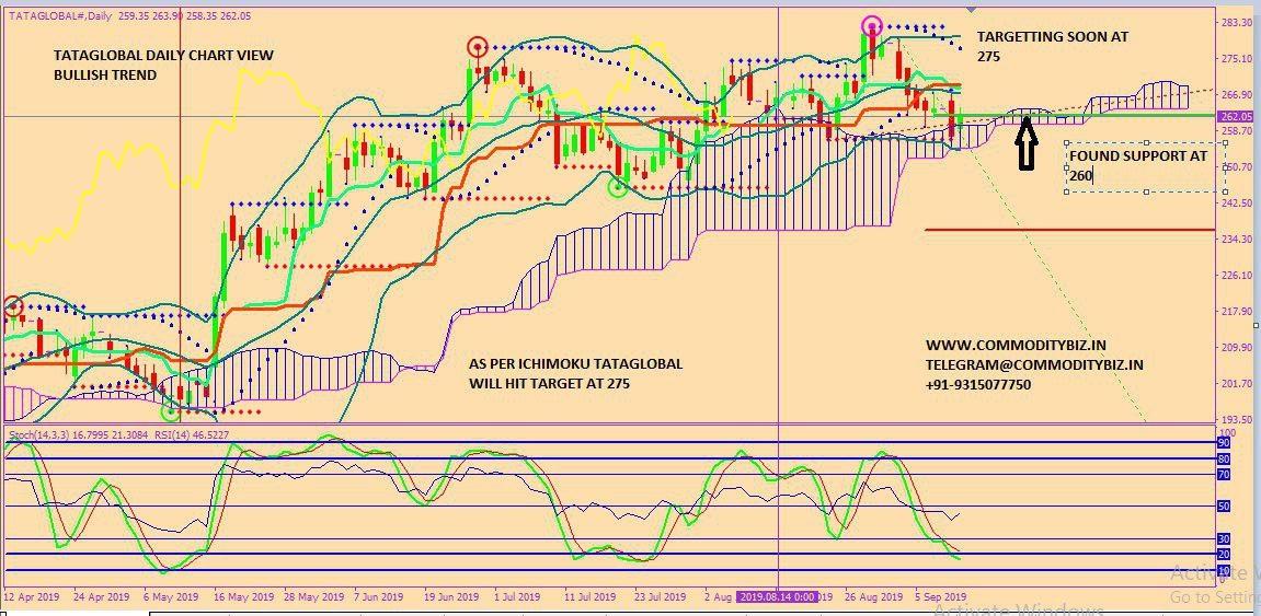 TATAGLOBAL - chart - 355104