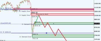 @dineshvakati's activity - chart - 767313