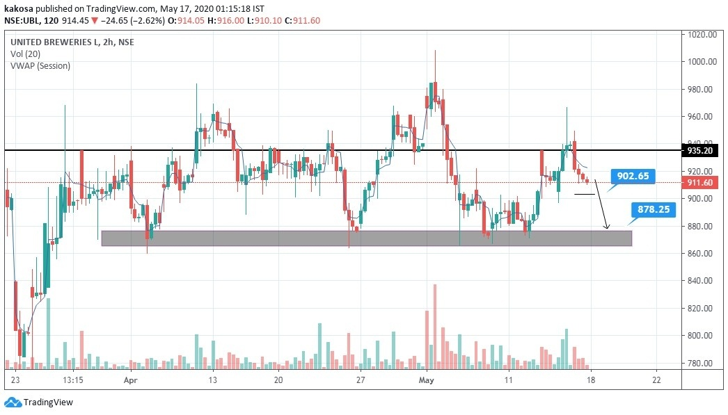 UBL - chart - 798992