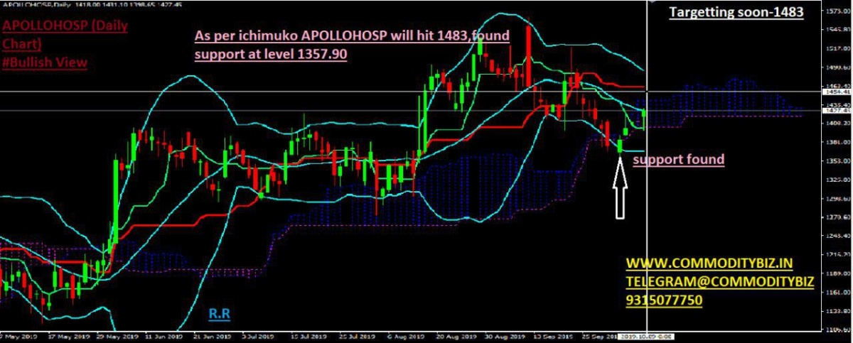 APOLLOHOSP - chart - 391603