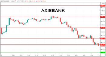 AXISBANK - chart - 1481942