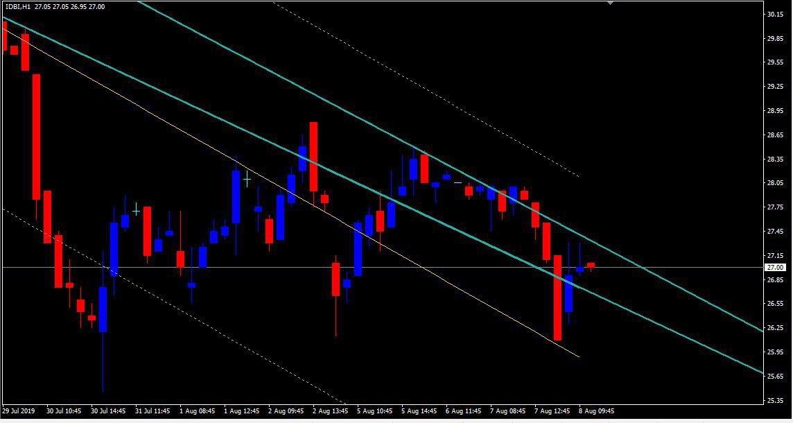 IDBI - chart - 342126