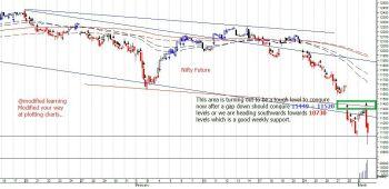 IDX:NIFTY 50 - chart - 636266