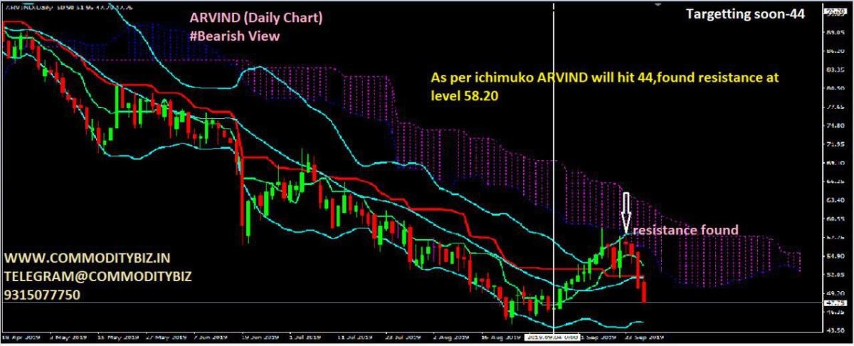 ARVIND - chart - 431843