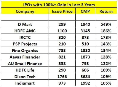 IPOs and New Issues - 495530