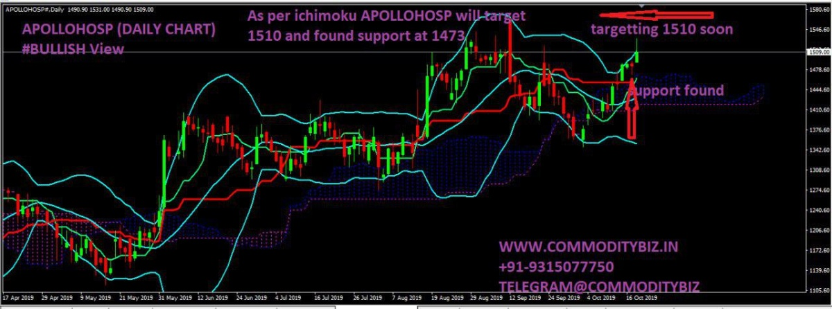 APOLLOHOSP - chart - 405500