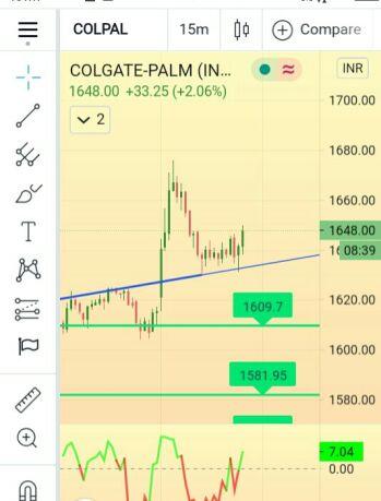 COLPAL - chart - 1919255
