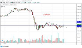 LTTS - chart - 854821