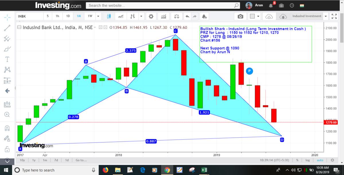 INDUSINDBK - chart - 326596