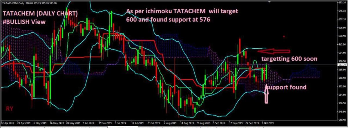 TATACHEM - chart - 395637