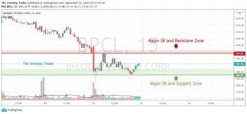 BPCL - chart - 1353885