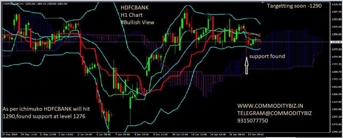 HDFCBANK - chart - 541809