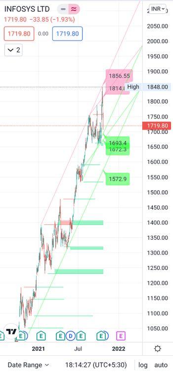 INFY - chart - 5447307