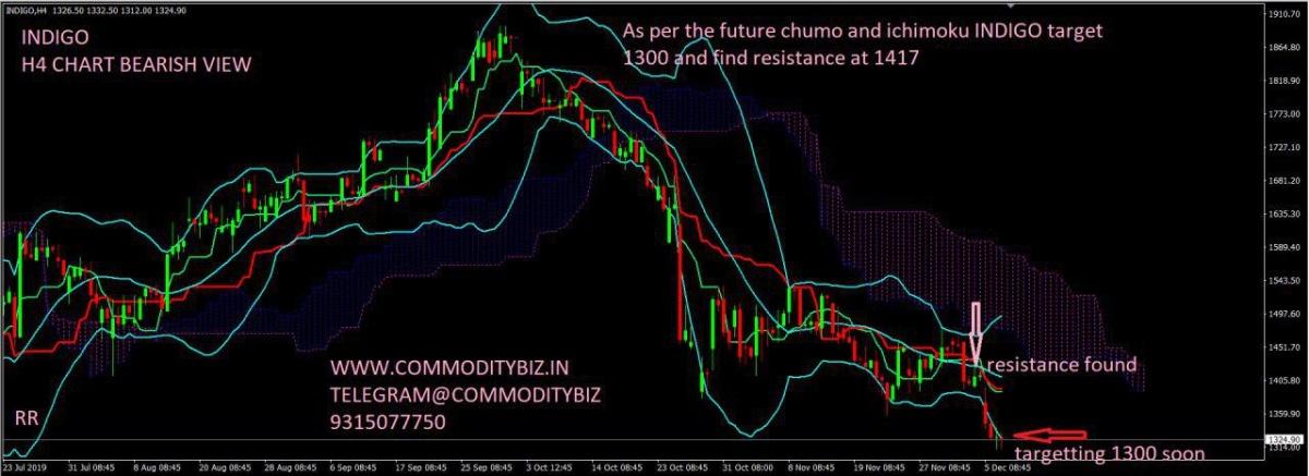 INDIGO - chart - 471227