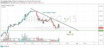 HINDALCO - chart - 1094529