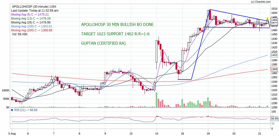 APOLLOHOSP - chart - 320154