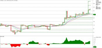 AGCNET - chart - 1527251