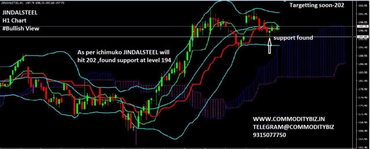 JINDALSTEL - chart - 597659