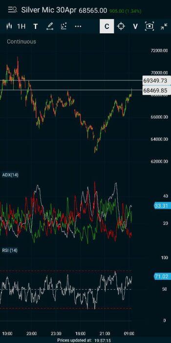 @uttam-SJWFN-DK4's activity - chart - 2718501