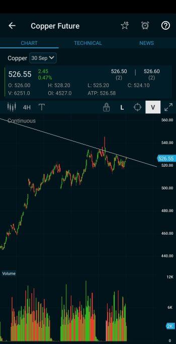 MCX:COPPER - chart - 1307020