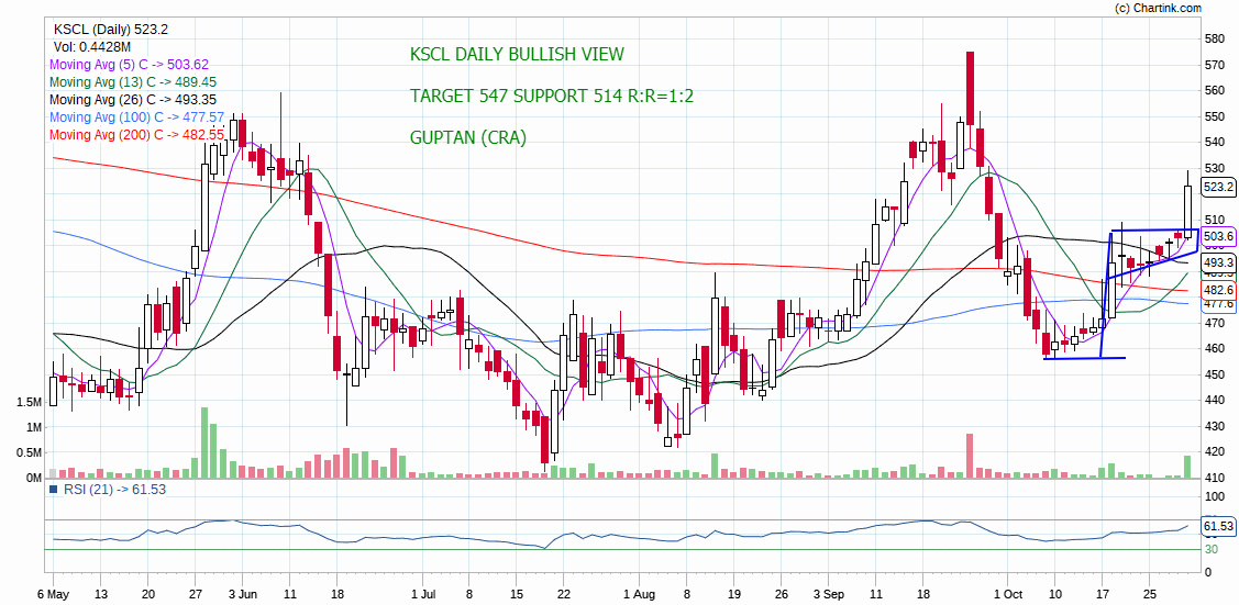 KSCL - chart - 420306