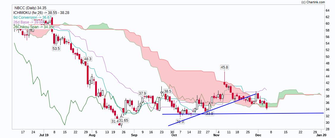 NBCC - chart - 472270
