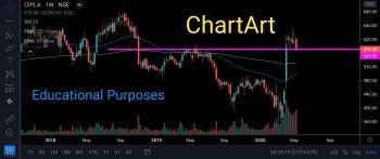CIPLA - chart - 799324